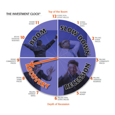 The Investment Clock – Where Are We?